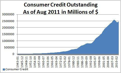 debt amount